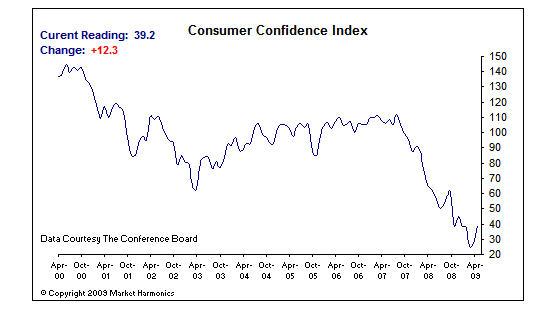 consumer-confidence1