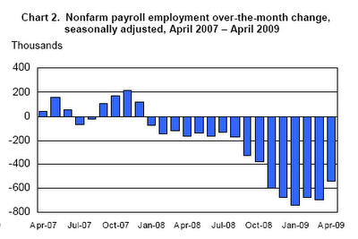 nonfarm-payroll-2009-04