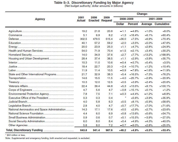 What $38 billion can fund