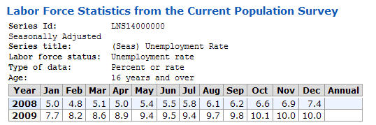 Unemployment rate Jan '08 through Dec '09
